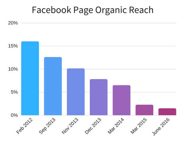 Facebook Page Organic Reach