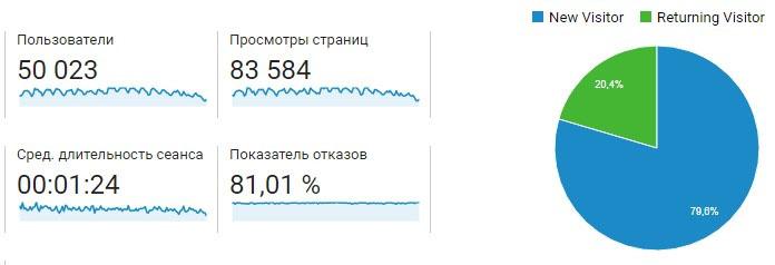 User Metrics in Analytics